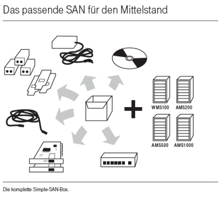 Die Simple-SAN-Box