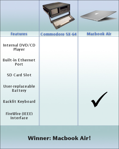 MacBook Air vs. C64